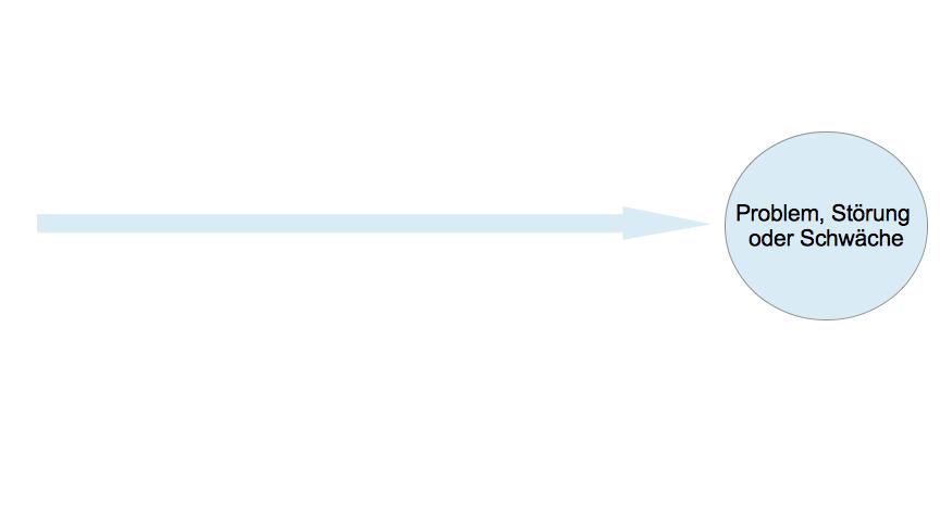 Ishikawa Diagramm – so finden Sie Ursachen für Probleme