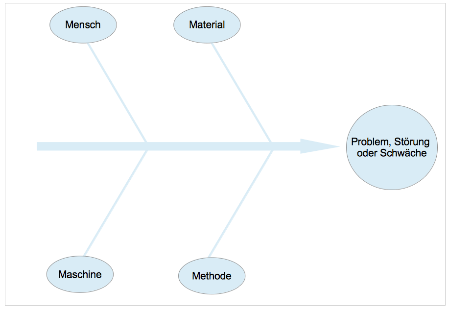 Ishikawa-Diagramm Abbildung 2