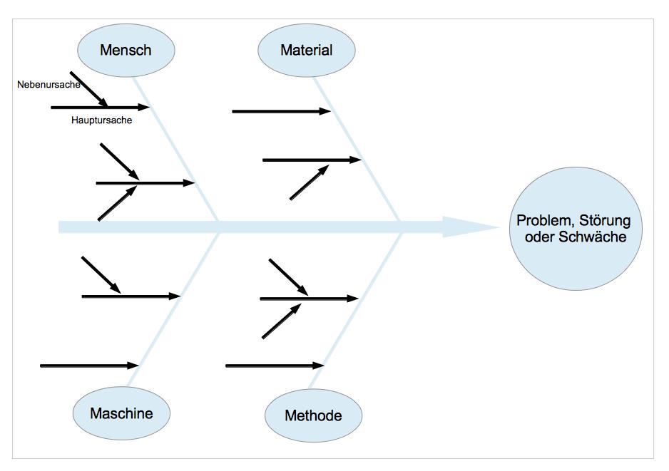 Ishikawa Diagramm - so finden Sie Ursachen für Probleme - Axel ...