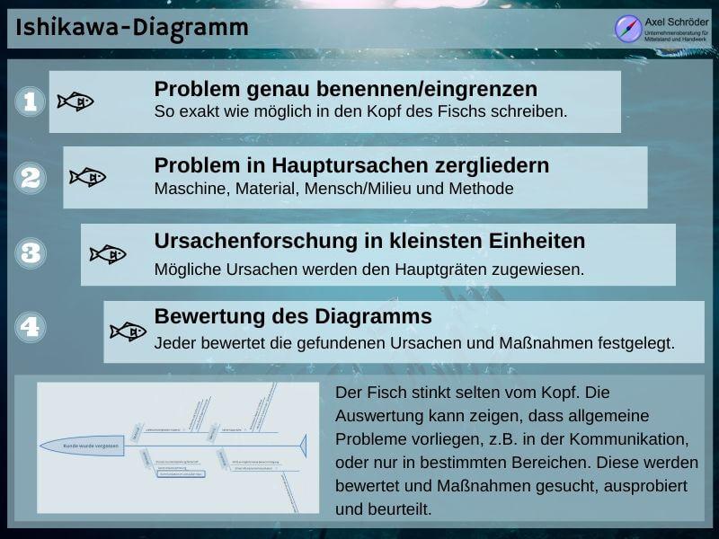 Ishikawa Diagramm zur Problemlösung