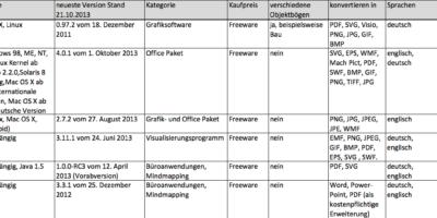 Zusammenfassung Organigrammsoftware