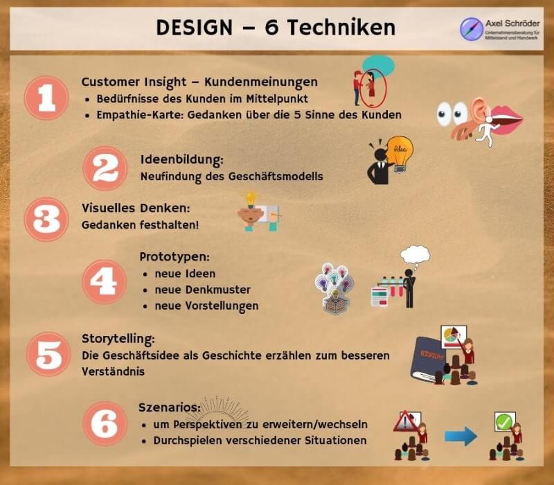 Design in der Business Model Generation