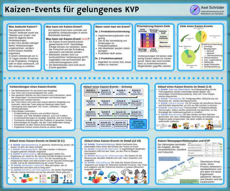 KVP Kaizen-Event Vorschau