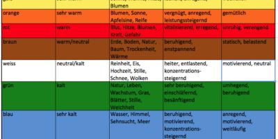 Raumfarben und ihre Wirkung auf die ArbeitsplatzgestaltungRaumfarben und ihre Wirkung auf die Arbeitsplatzgestaltung