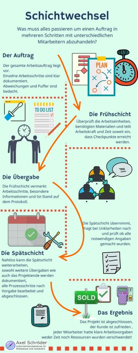 Von Auftragsannahme über die ersten Vorabeiten hin zum Schichtwechsel wird alles dokumentiert - eine Infografik zur Aufgabenverwaltung