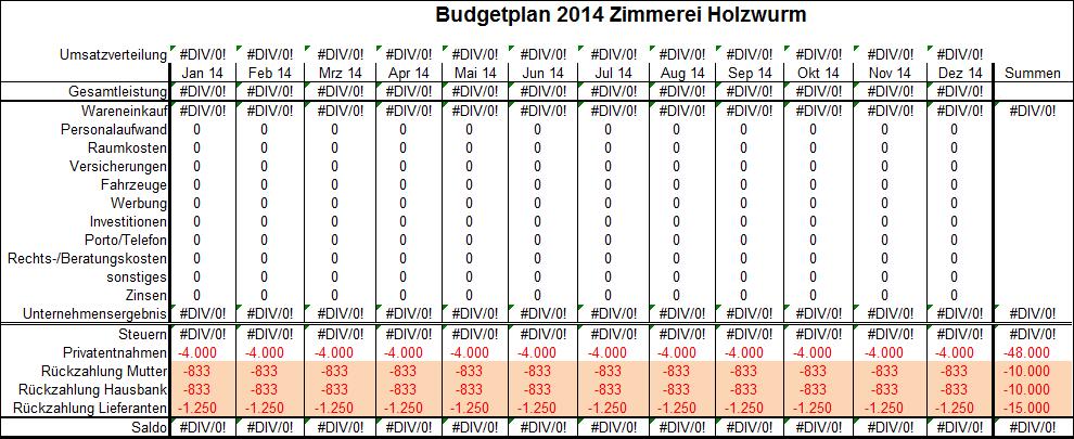Budgetplan - Schritt 2
