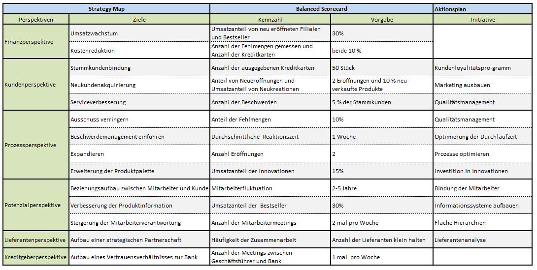 BSC - Tabelle mit Maßnahmenplan