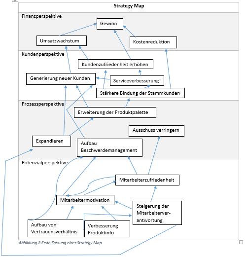 Erste Fassung einer Strategy Map