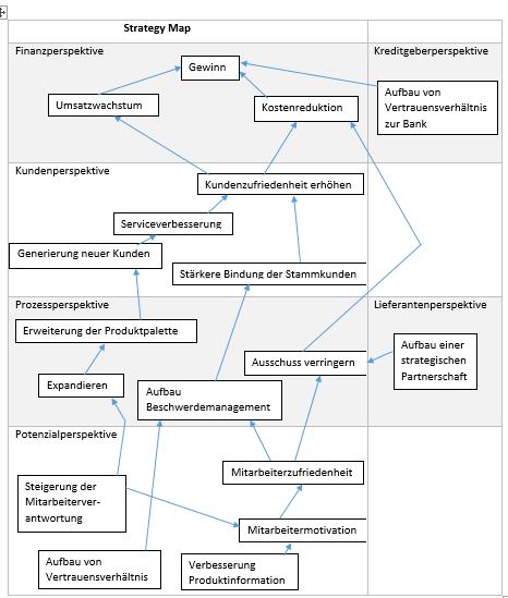 Fallbeispiel Strategy Map für eine Bäckerei final