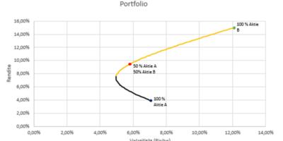 Portfolio in der Finanzwirtschaft | Markowitz Portfoliotheorie
