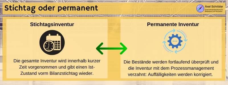 Stichtag oder permanente Prüfung