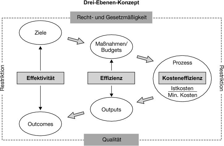 Das drei Ebenen Konzept (3-E Konzept)