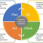 Wie Sie den täglichen Veränderungsprozess führen