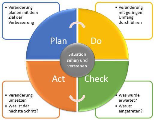 Was Ist Die Pdca Zyklus Plan Phase Deming Kreis