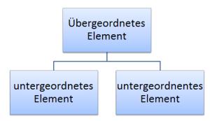 Monohierarchie