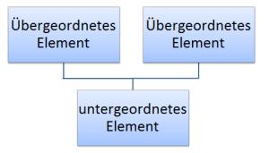 Polyhierarchie