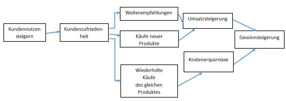 Innenarchitekten Wrzburg Eingang Gefunden Nummer