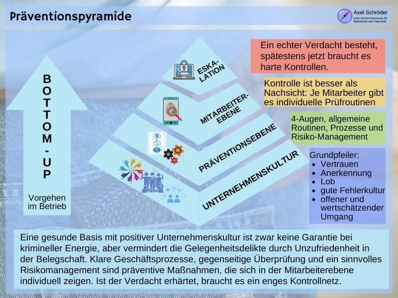 Präventionspyramide