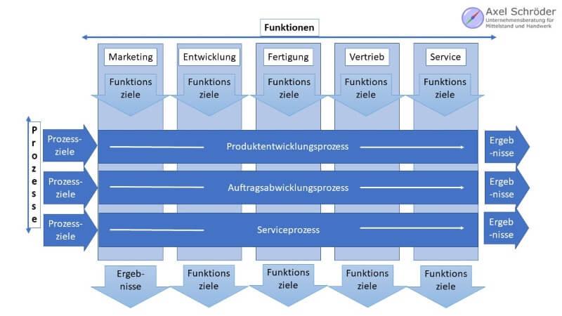 Prozesse und Funktionen