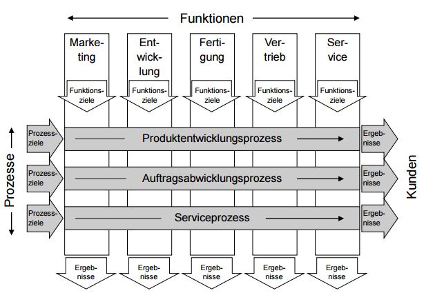 Prozesse verus Funktionen