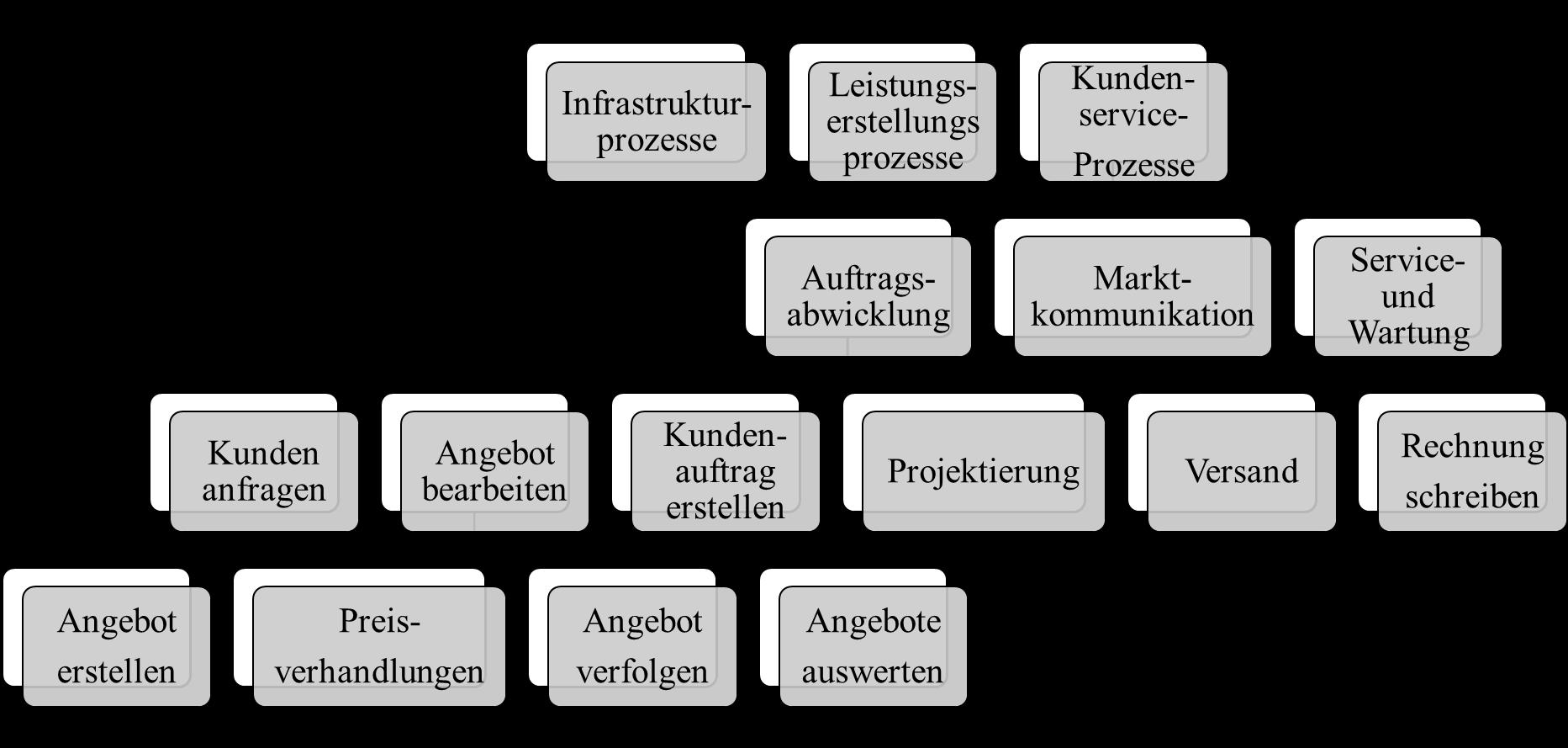 Prozessgliederung