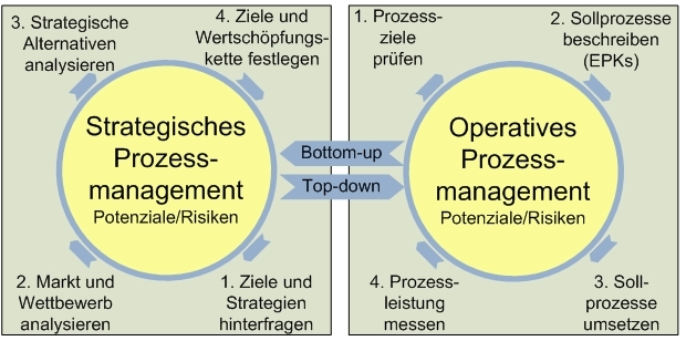Strategisches versus operatives Prozessmanagement