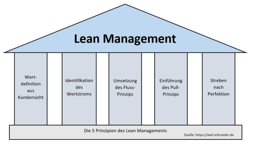 Die 5 Prinzipien des Lean Managements