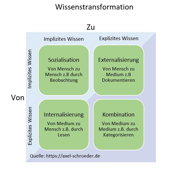 Grafik Nonaka Wissensmanagement