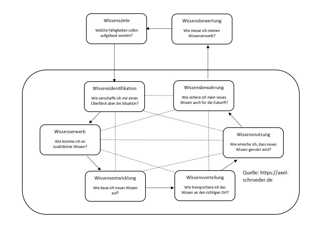 Grafik Probst Wissensmanagement