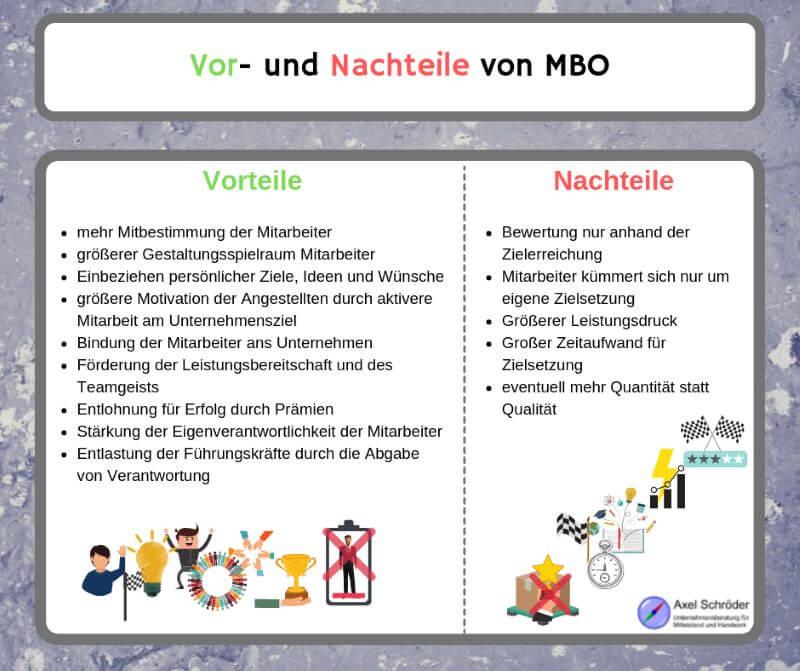 Vor- und Nachteile MBO