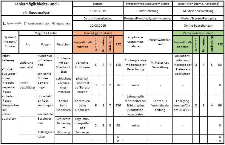 FMEA Excel Vorlage Überblick