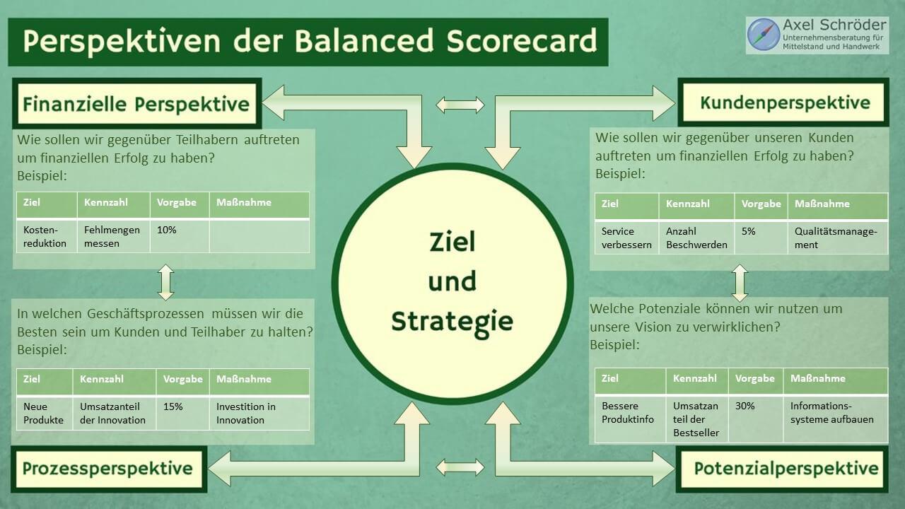 Balanced Scorecard in ...