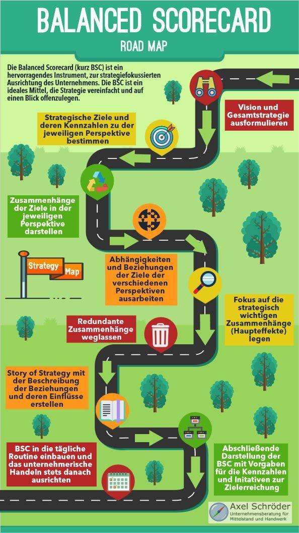 Infografik Balanced Scorecard von der Strategy Map bis zum Alltag