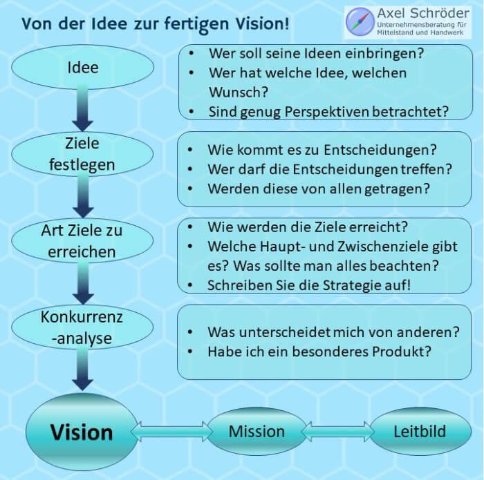 Infografik: Der Weg von Idee zur Unternehmensvision