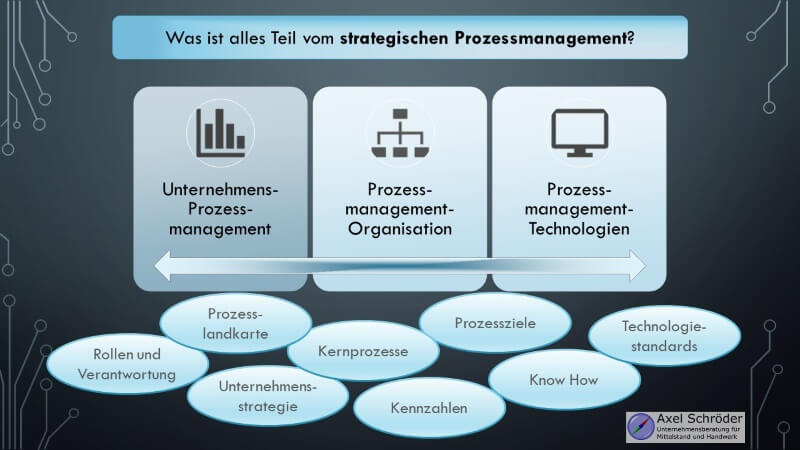 Infografik Überblick Strategisches Prozessmanagement