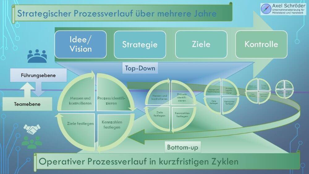 Infografik Gegenüberstellung Strategisches und Operatives Prozessmanagement