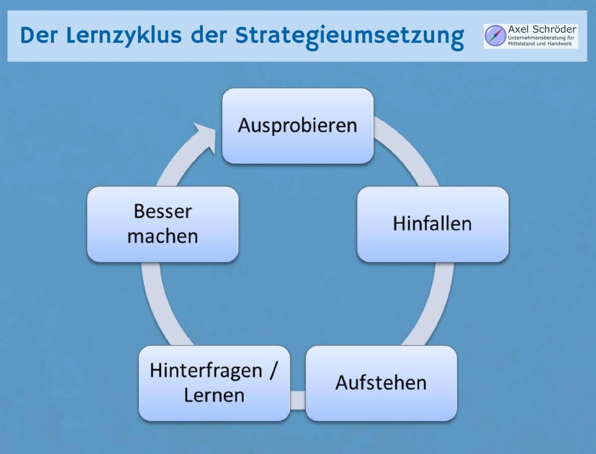 Infografik: Lernzyklus zur Strategieumsetzung