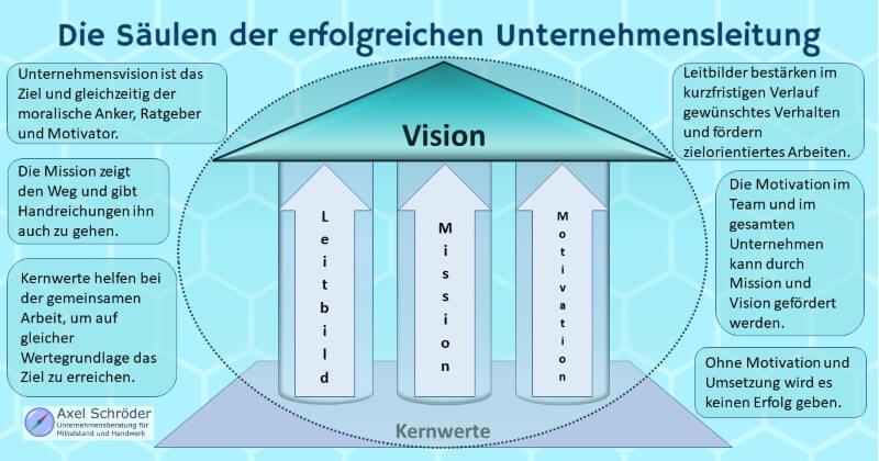 Infografik: Unternehmensvision Säulen der Unternehmensleitung