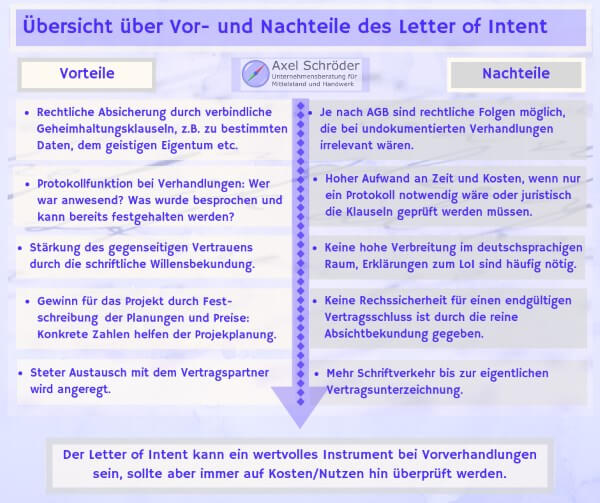 Übersicht Vorteile und Nachteile des Letter of Intent