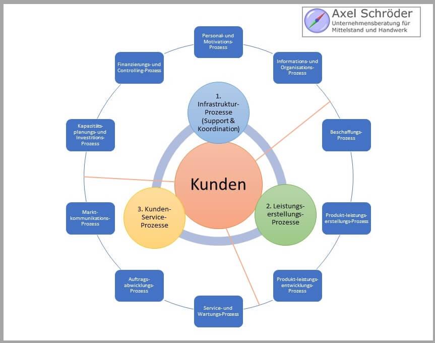 Einteilung von Prozessen nach Fuhrmann (1998)