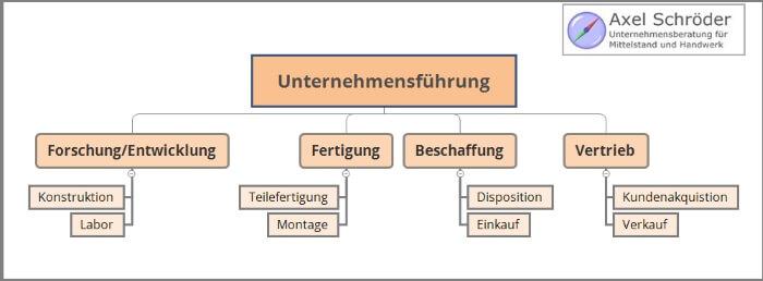 Organigramm Unternehmensführung