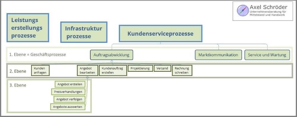 Prozessgliederung nach Fuhrmann (1998)