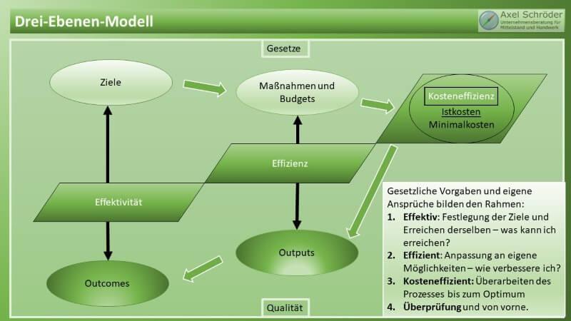 3 Ebenen Modell – Effektivität – Effizienz – Kosteneffizienz