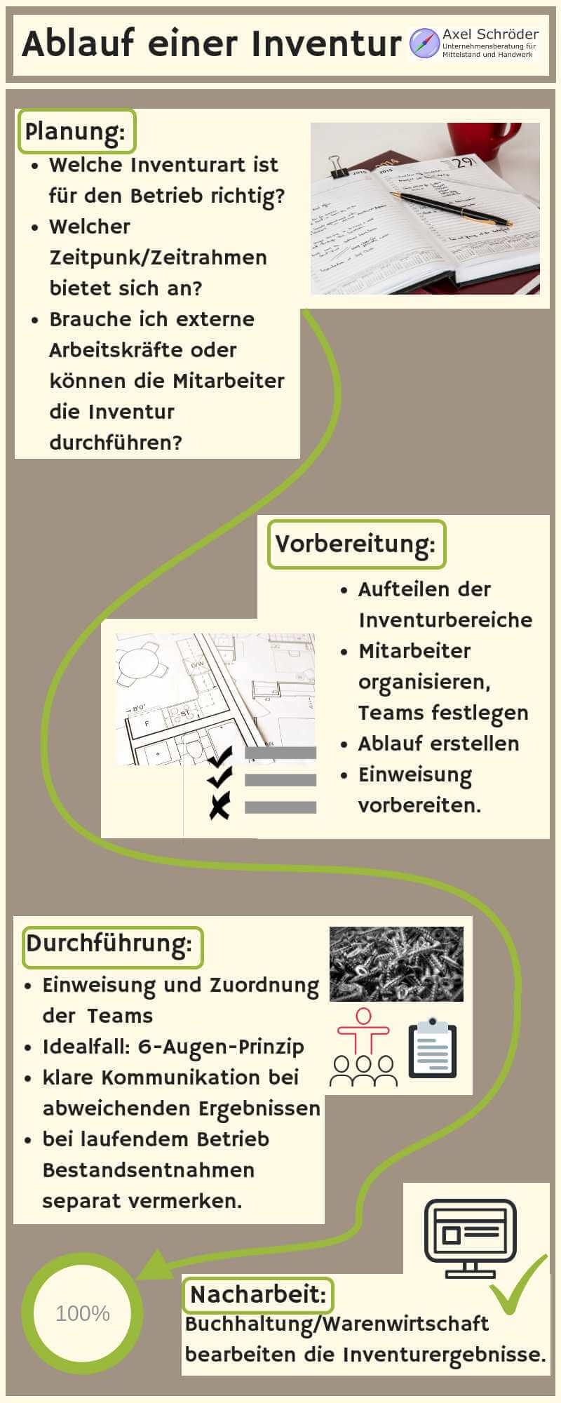 Infografik Ablauf Inventur