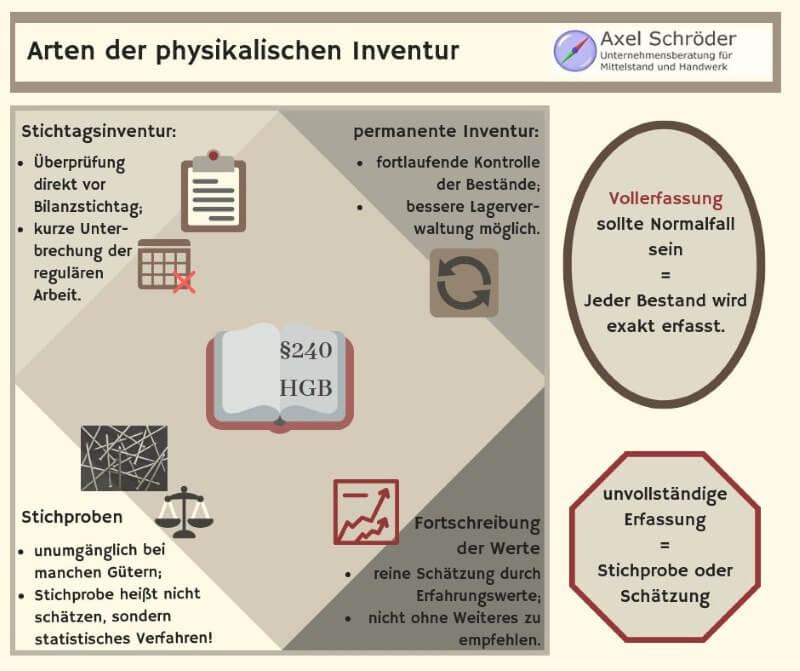 Arten der physikalischen Inventur