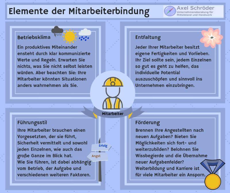 Elemente der Mitarbeiterbindung