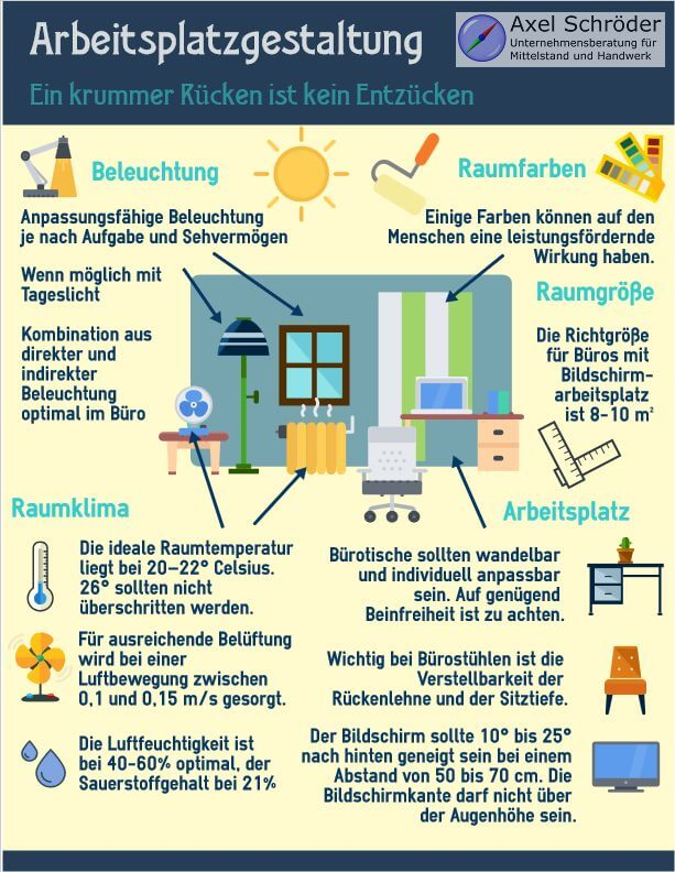 Infografik Arbeitsplatzgestaltung