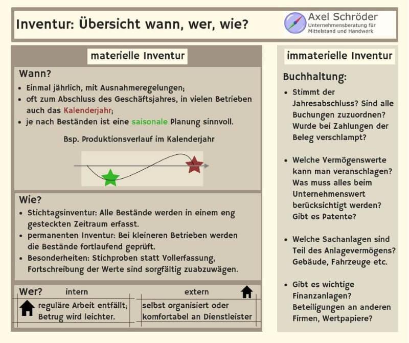 Infografik Inventurübersicht