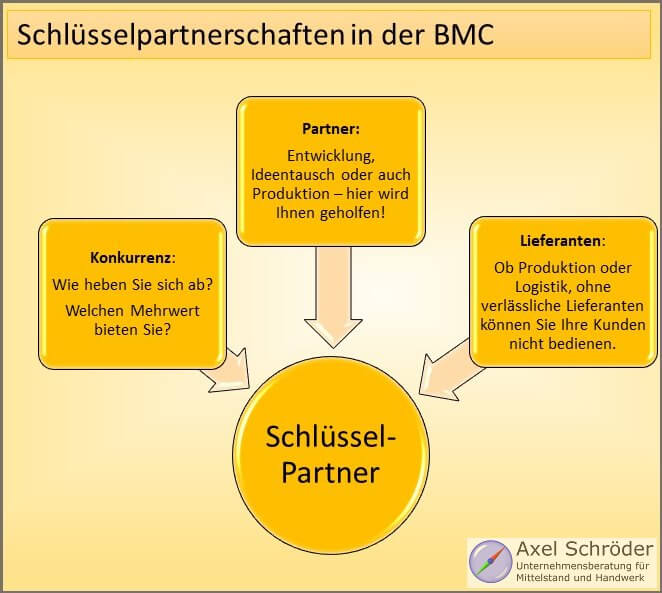 Schlüsselpartnerschaften der Business Model Canvas