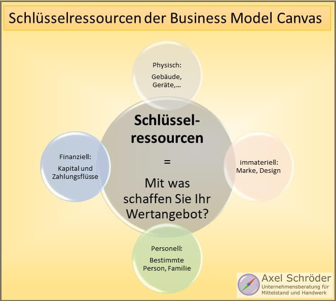Schlüsselressourcen der Business Model Canvas